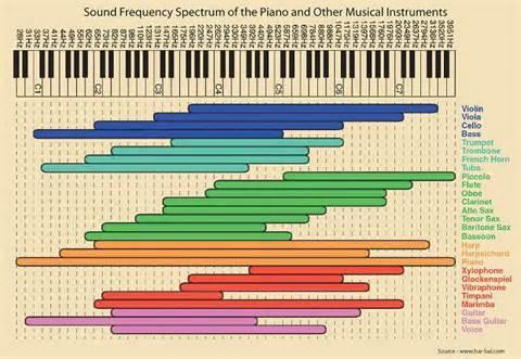 musicvibration